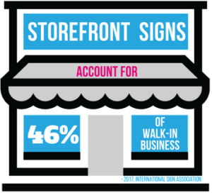 Storefront Signs Account for 50 of Walk-In Business